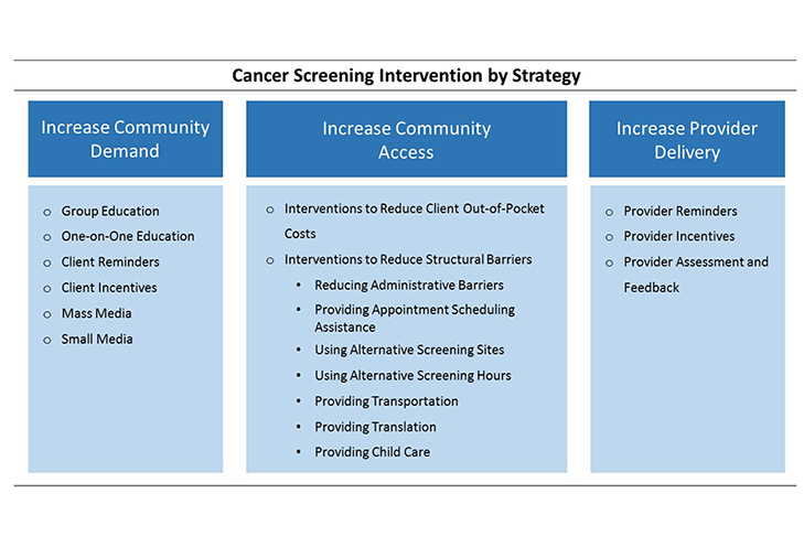 Multicomponent interventions to promote cancer screening combine two or more intervention approaches selected from eleven possible individual approaches that are separated into three strategies: increase community demand, increase community access, and increase provider delivery of screening services.