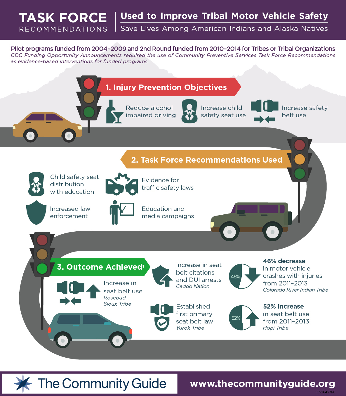 Tribal mvoi infographic image the guide to community Motor vehicle safety