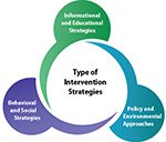 Graphic shows combination of intervention strategies for worksite obesity programs: information and educational, policy and environmental, behavioral and social